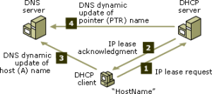 DHCP and DNS Update interaction