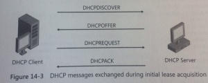 DHCP Message Exchange